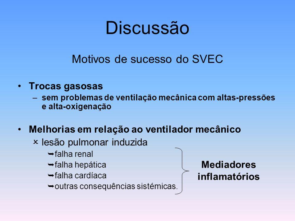 Discussão Motivos de sucesso do SVEC Trocas gasosas –sem problemas de ventilação mecânica com altas-pressões e alta-oxigenação Melhorias em relação ao