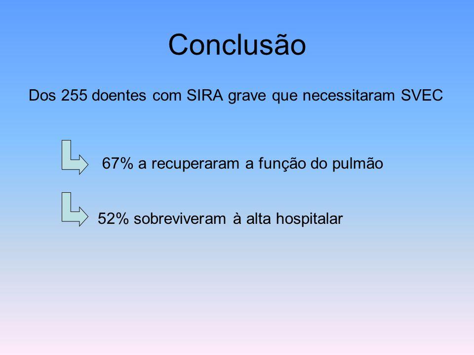 Conclusão Dos 255 doentes com SIRA grave que necessitaram SVEC 67% a recuperaram a função do pulmão 52% sobreviveram à alta hospitalar