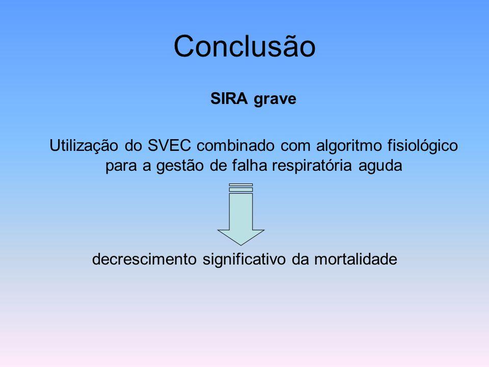 Conclusão SIRA grave Utilização do SVEC combinado com algoritmo fisiológico para a gestão de falha respiratória aguda decrescimento significativo da m