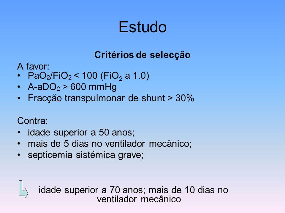 Estudo Critérios de selecção A favor: PaO 2 /FiO 2 < 100 (FiO 2 a 1.0) A-aDO 2 > 600 mmHg Fracção transpulmonar de shunt > 30% Contra: idade superior