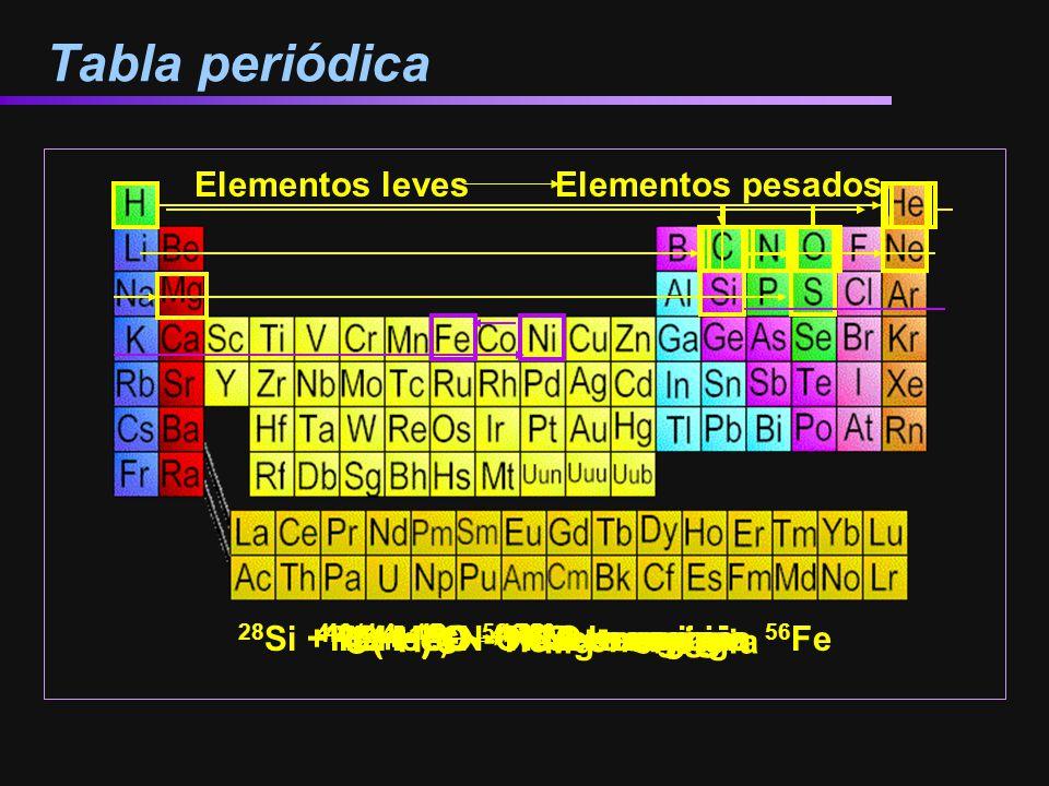 Tabla periódica 16 O + 16 O 32 S + energia 4 He + 16 O 20 Ne + energia Elementos leves Elementos pesados 4 ( 1 H) 4 He + energia 3( 4 He) 12 C + energ