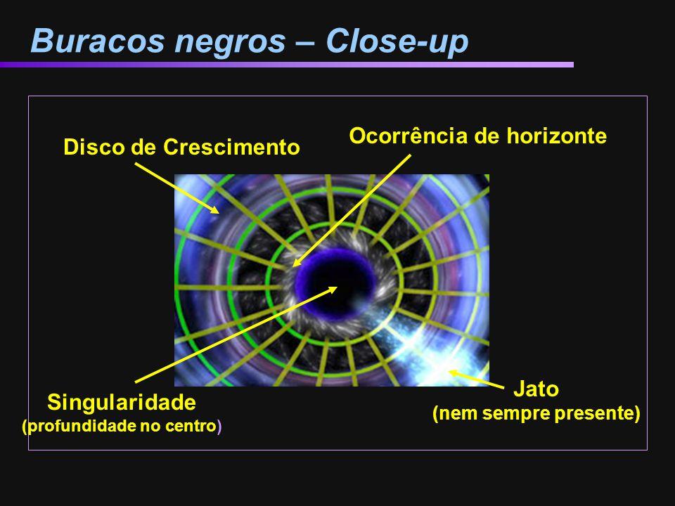 Buracos negros – Close-up Jato (nem sempre presente) Disco de Crescimento Ocorrência de horizonte Singularidade (profundidade no centro)