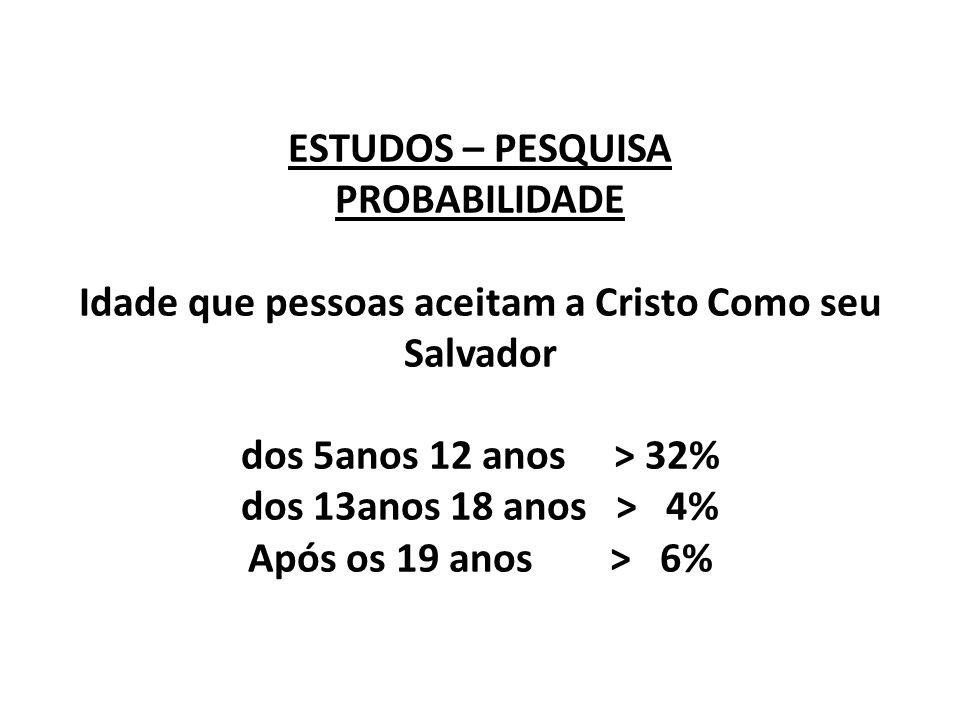 ESTUDOS – PESQUISA PROBABILIDADE Idade que pessoas aceitam a Cristo Como seu Salvador dos 5anos 12 anos > 32% dos 13anos 18 anos > 4% Após os 19 anos