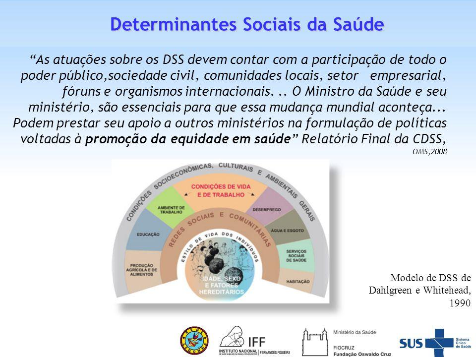 Sobre os Modelos de Determinação Social da Saúde: um indivíduo 'desde o início', interagindo com o ambiente externo a gerar impactos sobre sua saúde.