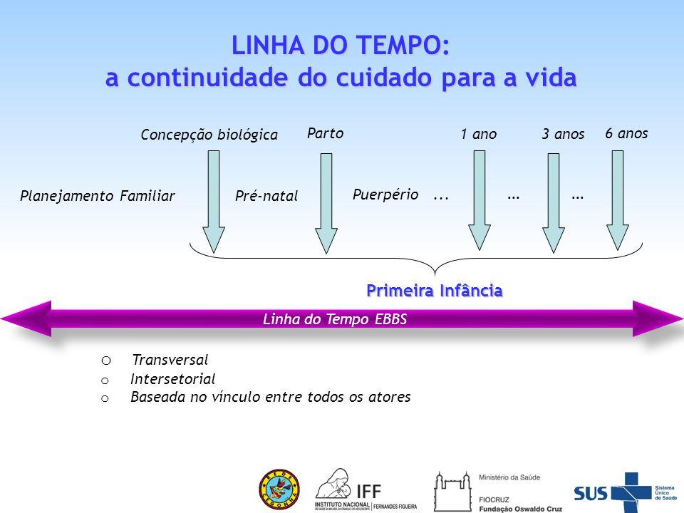 Estratégia Brasileirinhas e Brasileirinhos Saudáveis : alguns postulados para Atenção Integral à Saúde e Qualificação da Vida Ausência de doença pode ser saúde mas não é vida. D.