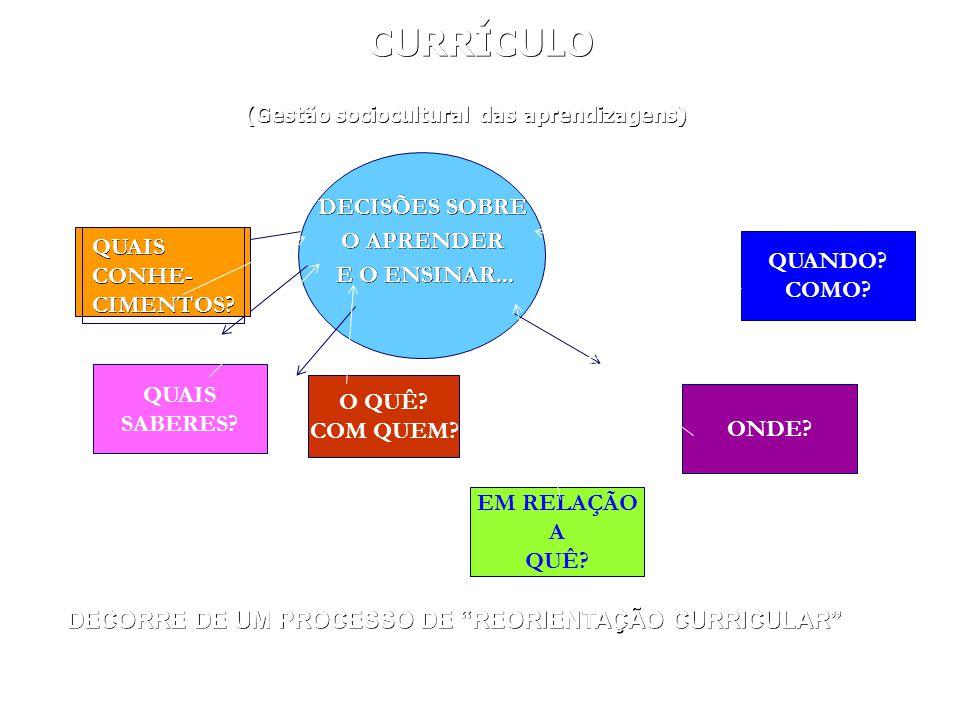 CURRÍCULO (Gestão sociocultural das aprendizagens) DECISÕES SOBRE O APRENDER E O ENSINAR... E O ENSINAR... QUAIS SABERES? O QUÊ? COM QUEM? EM RELAÇÃO