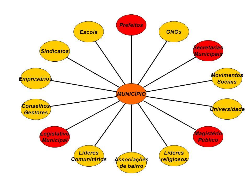 Escola Sindicatos Empresários Conselhos Gestores Legislativo Municipal Líderes Comunitários Associações de bairro Líderes religiosos Magistério Públic