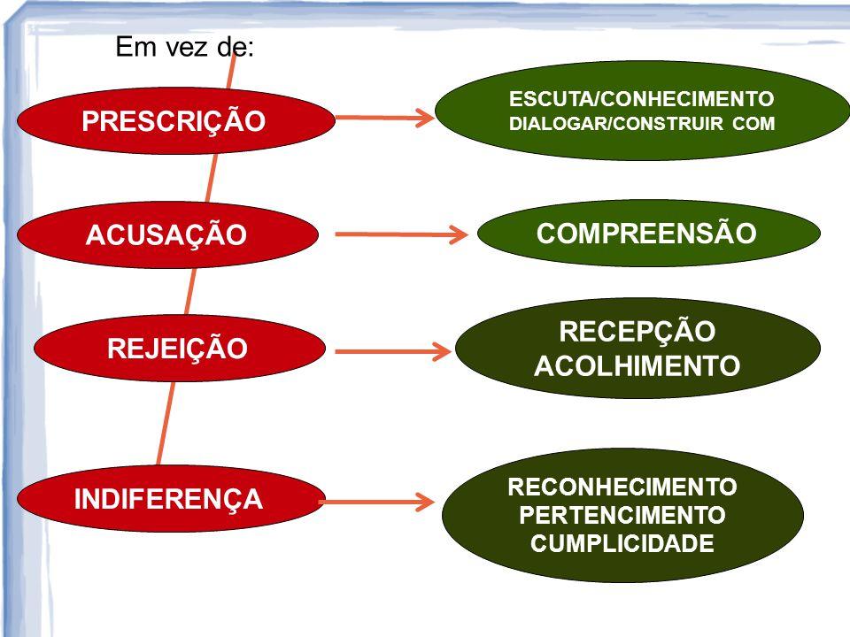 ACUSAÇÃO REJEIÇÃO INDIFERENÇA COMPREENSÃO RECEPÇÃO ACOLHIMENTO RECONHECIMENTO PERTENCIMENTO CUMPLICIDADE PRESCRIÇÃO ESCUTA/CONHECIMENTO DIALOGAR/CONST