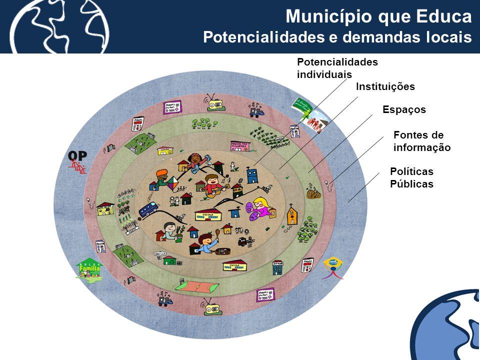 Fontes de informação Potencialidades individuais Espaços Instituições Políticas Públicas Município que Educa Potencialidades e demandas locais