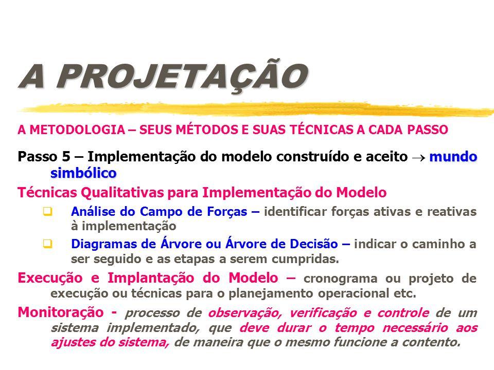 A PROJETAÇÃO A METODOLOGIA – SEUS MÉTODOS E SUAS TÉCNICAS A CADA PASSO mundo simbólico Passo 5 – Implementação do modelo construído e aceito  mundo s