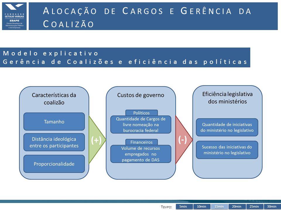5min10min15min20min25min30min A LOCAÇÃO DE C ARGOS E G ERÊNCIA DA C OALIZÃO T EMPO : Modelo explicativo Gerência de Coalizões e eficiência das políticas