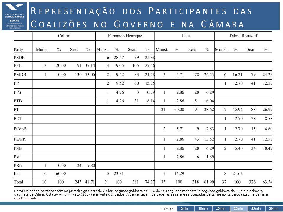 5min10min15min20min25min30min R EPRESENTAÇÃO DOS P ARTICIPANTES DAS C OALIZÕES NO G OVERNO E NA C ÂMARA T EMPO : Nota: Os dados correspondem ao primeiro gabinete de Collor, segundo gabinete de FHC do seu segundo mandato, o segundo gabinete do Lula e o primeiro gabinete de Dilma.