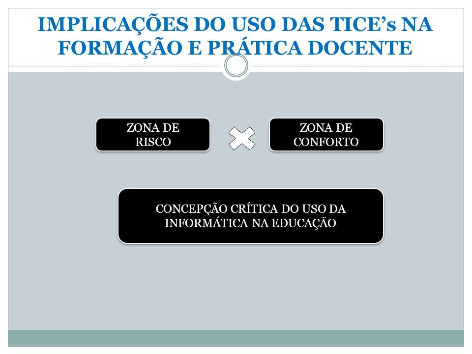 IMPLICAÇÕES DO USO DAS TICE's NA FORMAÇÃO E PRÁTICA DOCENTE ZONA DE RISCO ZONA DE RISCO ZONA DE CONFORTO ZONA DE CONFORTO CONCEPÇÃO CRÍTICA DO USO DA INFORMÁTICA NA EDUCAÇÃO