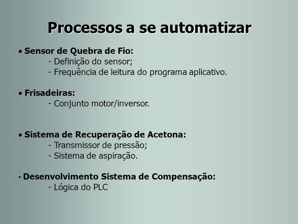 Processos a se automatizar  Sensor de Quebra de Fio: - Definição do sensor; - Frequência de leitura do programa aplicativo.  Frisadeiras: - Conjunto