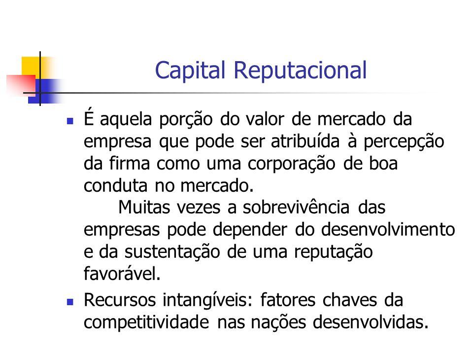 Capital Reputacional É aquela porção do valor de mercado da empresa que pode ser atribuída à percepção da firma como uma corporação de boa conduta no