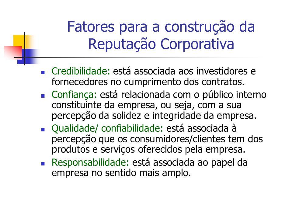 Fatores para a construção da Reputação Corporativa Credibilidade: está associada aos investidores e fornecedores no cumprimento dos contratos. Confian