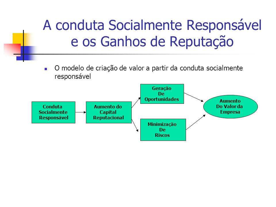 A conduta Socialmente Responsável e os Ganhos de Reputação O modelo de criação de valor a partir da conduta socialmente responsável Conduta Socialment