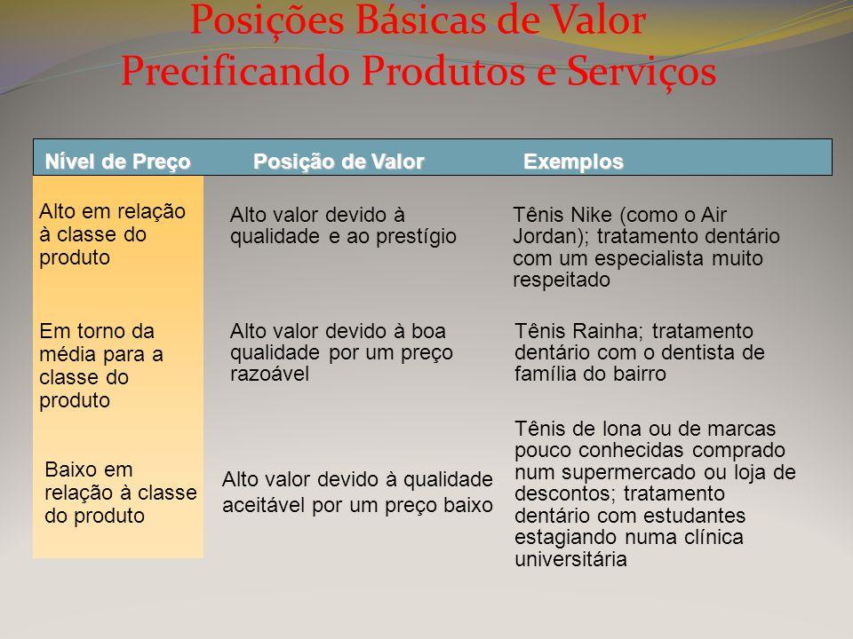Posições Básicas de Valor Precificando Produtos e Serviços Nível de Preço Alto em relação à classe do produto Posição de Valor Alto valor devido à qua