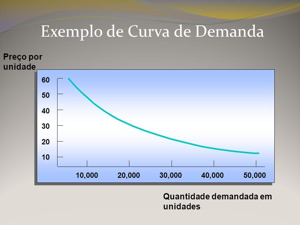 Exemplo de Curva de Demanda 10 20 30 40 50 60 10,00020,00030,00040,00050,000 Preço por unidade Quantidade demandada em unidades