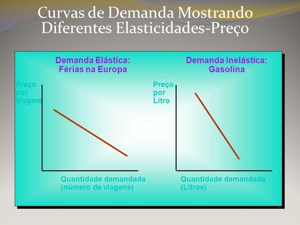Curvas de Demanda Mostrando Diferentes Elasticidades-Preço Preço por Viagem Preço por Litro Quantidade demandada (número de viagens) Quantidade demand