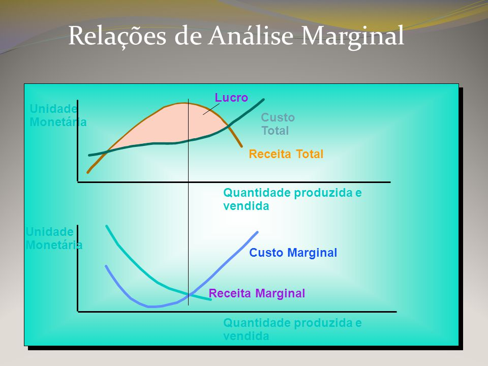 Relações de Análise Marginal Unidade Monetária Lucro Quantidade produzida e vendida Unidade Monetária Quantidade produzida e vendida Custo Total Recei