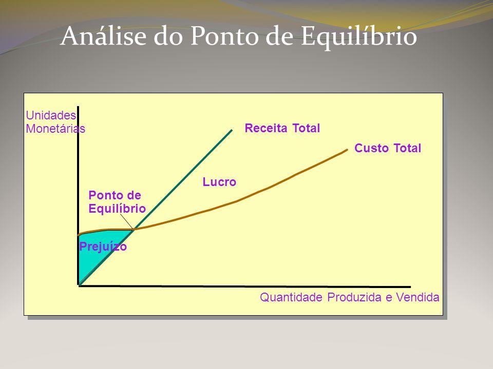 Análise do Ponto de Equilíbrio Unidades Monetárias Quantidade Produzida e Vendida Custo Total Ponto de Equilíbrio Receita Total Prejuízo Lucro