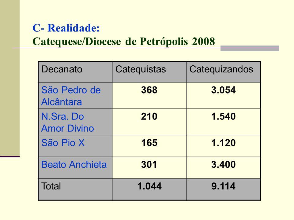 C- Realidade: Catequese/Diocese de Petrópolis 2008 DecanatoCatequistasCatequizandos São Pedro de Alcântara 3683.054 N.Sra. Do Amor Divino 2101.540 São