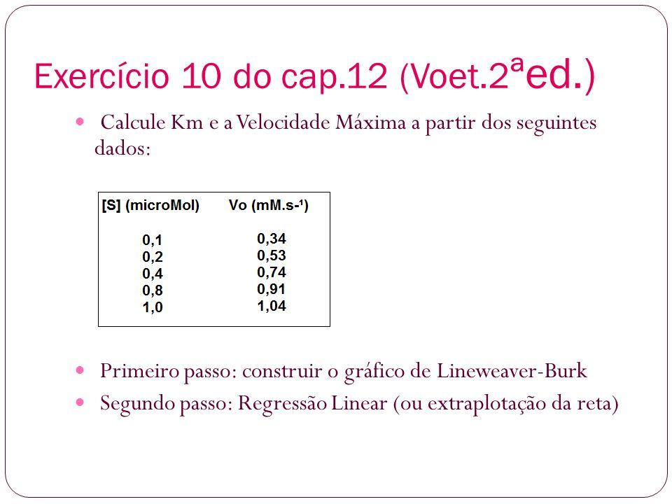 Exercício 10 do cap.12 (Voet.2 ªed.) Calcule Km e a Velocidade Máxima a partir dos seguintes dados: Primeiro passo: construir o gráfico de Lineweaver-