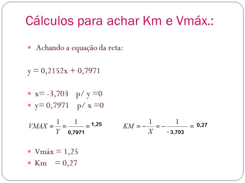 Cálculos para achar Km e Vmáx.: Achando a equação da reta: y = 0,2152x + 0,7971 x= -3,703 p/ y =0 y= 0,7971 p/ x =0 Vmáx = 1,25 Km = 0,27