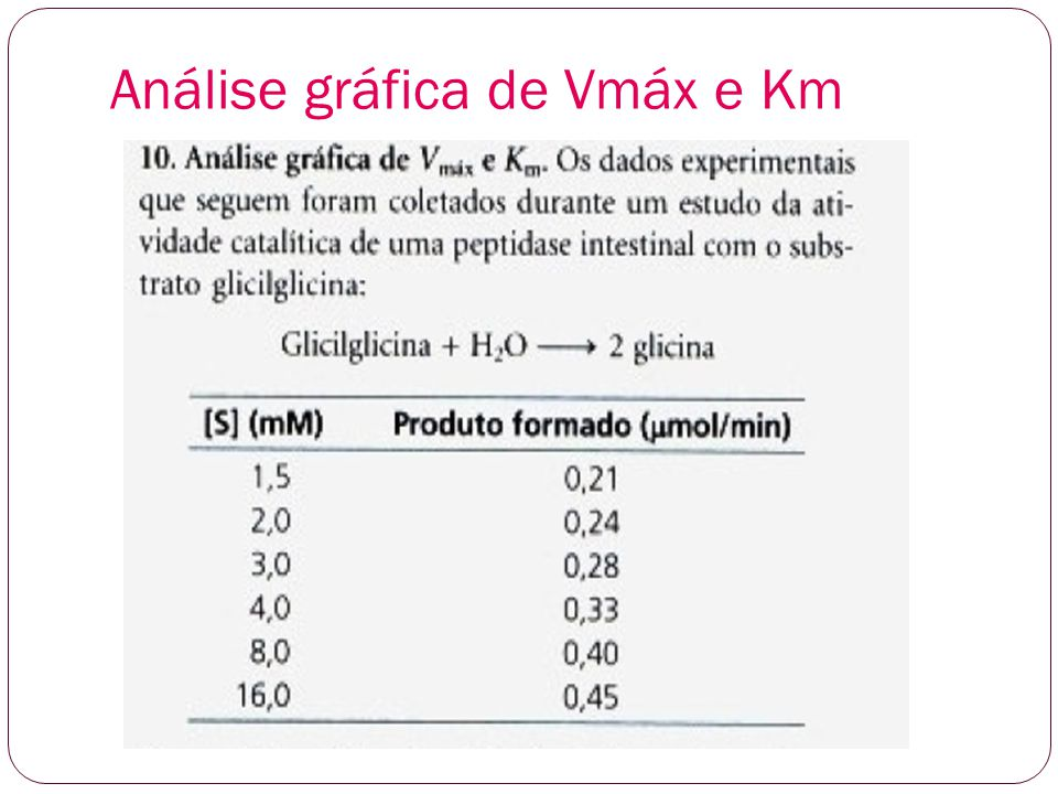 Primeiro gráfico: Vo x [S] gráfico a partir dos valores da tabela Vmáx. ½ Vmáx Km