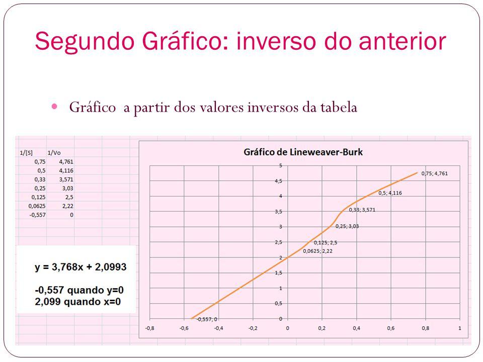 Segundo Gráfico: inverso do anterior Gráfico a partir dos valores inversos da tabela