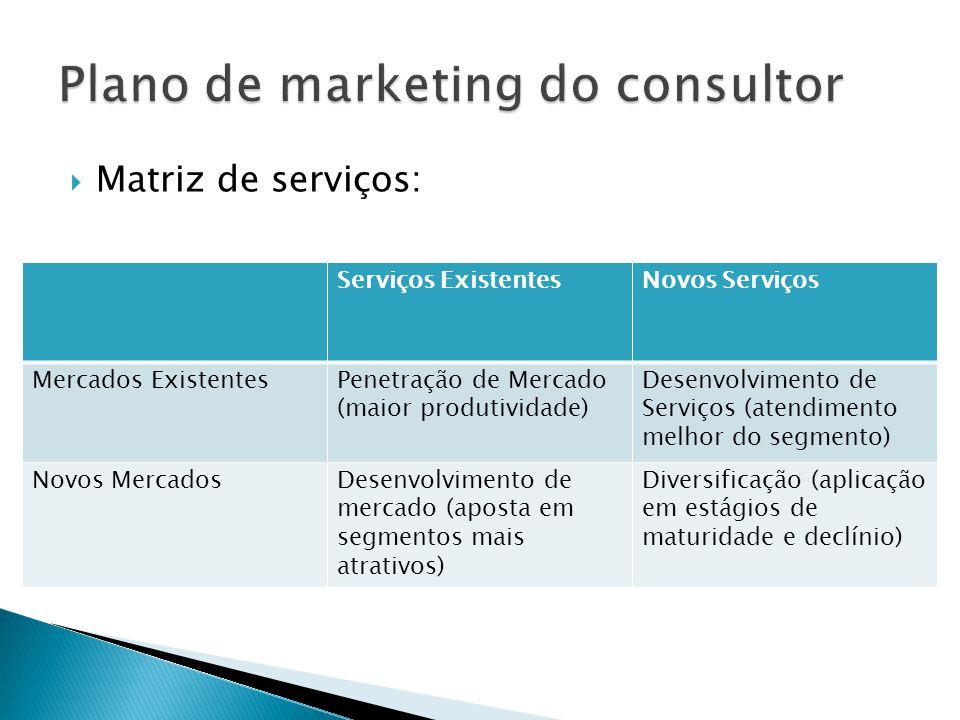  Matriz de serviços: Serviços ExistentesNovos Serviços Mercados ExistentesPenetração de Mercado (maior produtividade) Desenvolvimento de Serviços (at