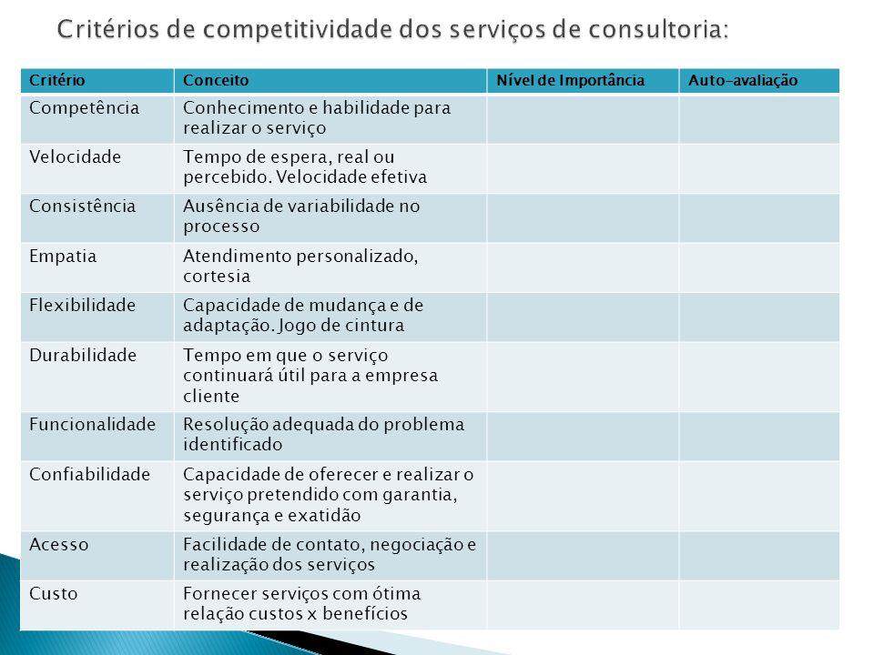 CritérioConceitoNível de ImportânciaAuto-avaliação CompetênciaConhecimento e habilidade para realizar o serviço VelocidadeTempo de espera, real ou per
