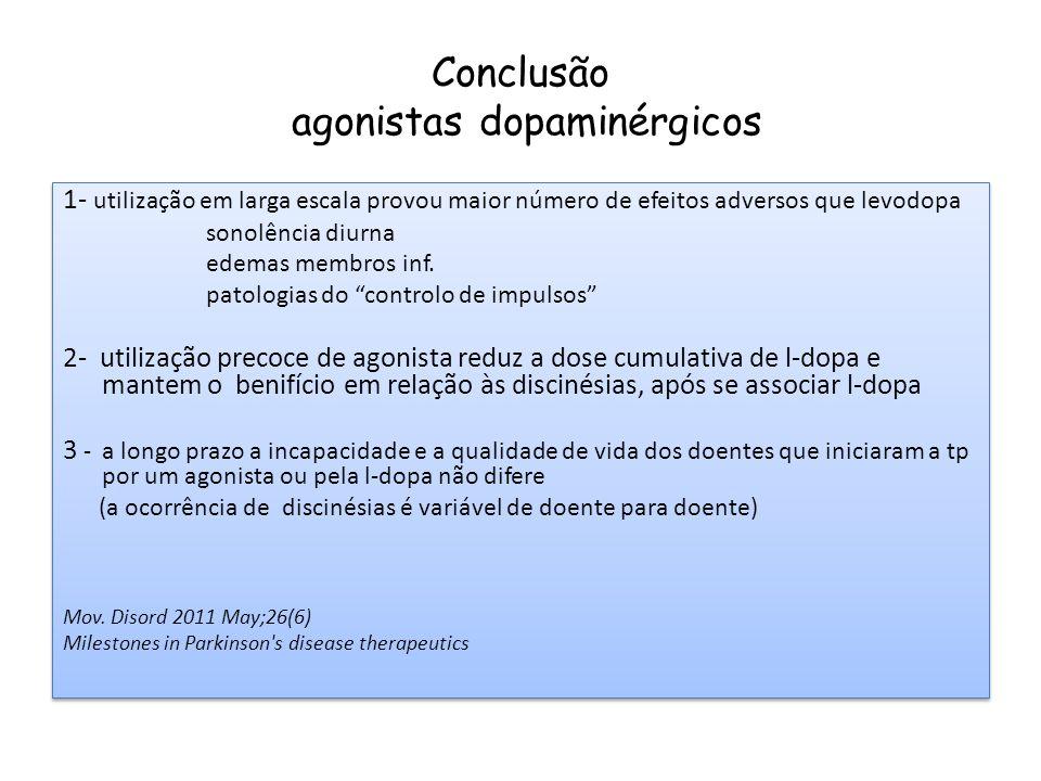Conclusão agonistas dopaminérgicos 4 - A incapacidade a longo prazo (mais de 15 anos de doença) relaciona-se com o aparecimento de quedas e demência - que não estão na dependência da escolha do tratamento inicial 5 - Não existem evidências clínicas que suportem o racional de protelar a introdução de l-dopa pelo seu potencial efeito neurotóxico Olanow CW, Agid Y, Mizuno Y Mov Disord 2004 In Olivier Rascol Milestones in PD Therapeutics 2011 4 - A incapacidade a longo prazo (mais de 15 anos de doença) relaciona-se com o aparecimento de quedas e demência - que não estão na dependência da escolha do tratamento inicial 5 - Não existem evidências clínicas que suportem o racional de protelar a introdução de l-dopa pelo seu potencial efeito neurotóxico Olanow CW, Agid Y, Mizuno Y Mov Disord 2004 In Olivier Rascol Milestones in PD Therapeutics 2011
