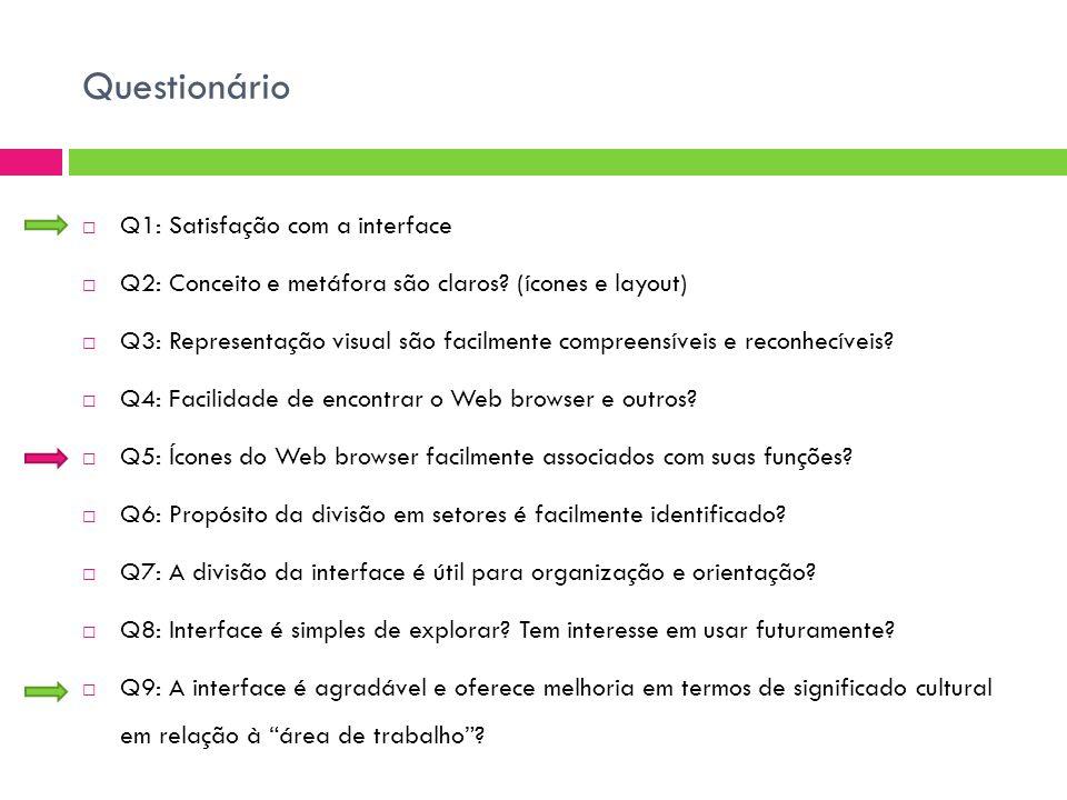 Questionário  Q1: Satisfação com a interface  Q2: Conceito e metáfora são claros.