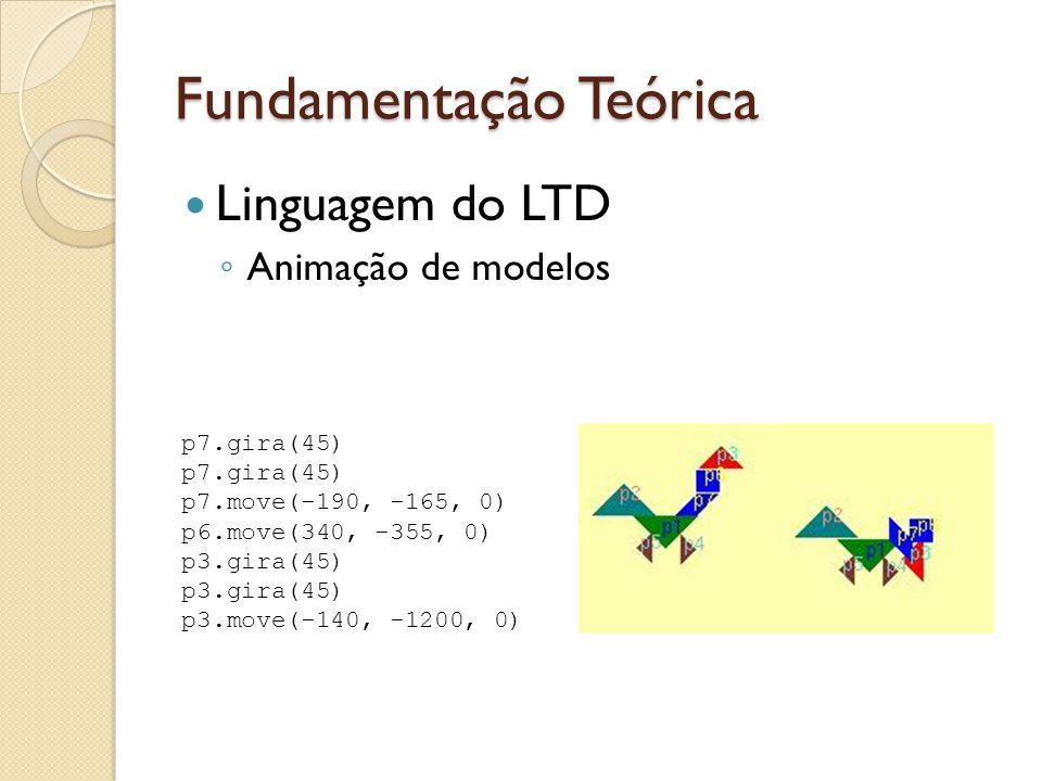 Fundamentação Teórica Linguagem do LTD ◦ Animação de modelos p7.gira(45) p7.move(-190, -165, 0) p6.move(340, -355, 0) p3.gira(45) p3.move(-140, -1200, 0)