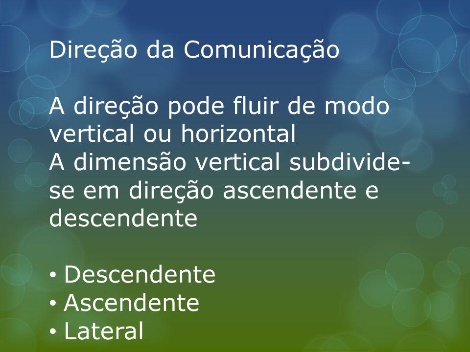 Comunicação Interpessoal Como os membros do grupo trocam mensagens entre si.