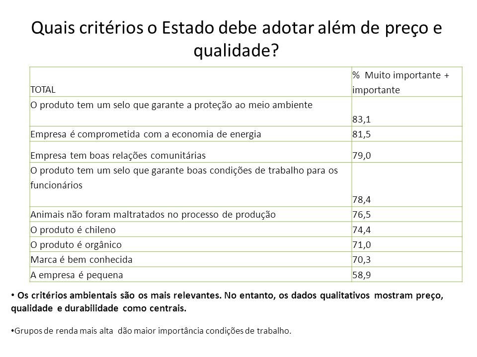 Quais critérios o Estado debe adotar além de preço e qualidade? Os critérios ambientais são os mais relevantes. No entanto, os dados qualitativos most