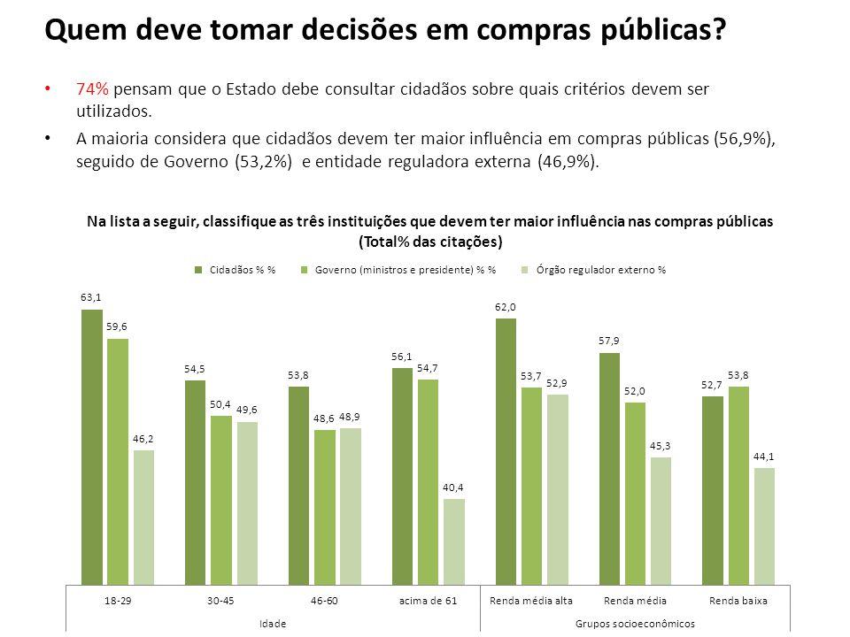 Quem deve tomar decisões em compras públicas? 74% pensam que o Estado debe consultar cidadãos sobre quais critérios devem ser utilizados. A maioria co