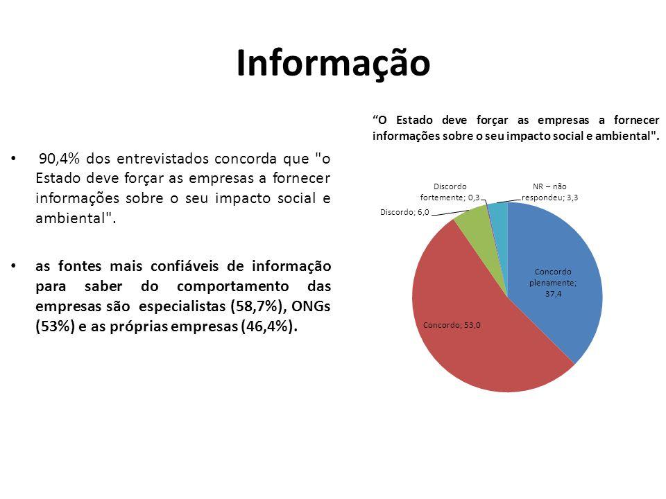 Informação 90,4% dos entrevistados concorda que