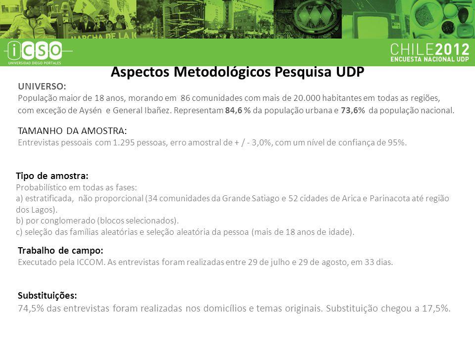 aspectos metodológicos Aspectos Metodológicos Pesquisa UDP UNIVERSO: População maior de 18 anos, morando em 86 comunidades com mais de 20.000 habitant