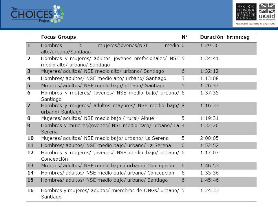 Focus Groups N° Duración hr:mn:sg 1 Hombres & mujeres/jóvenes/NSE medio alto/urbano/Santiago 61:29:36 2 Hombres y mujeres/ adultos jóvenes profesional