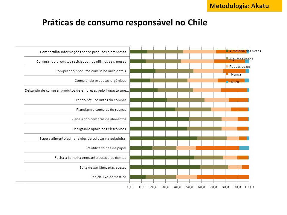 Práticas de consumo responsável no Chile Metodologia: Akatu