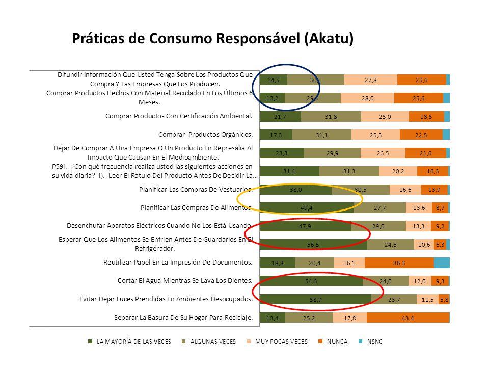 Práticas de Consumo Responsável (Akatu)