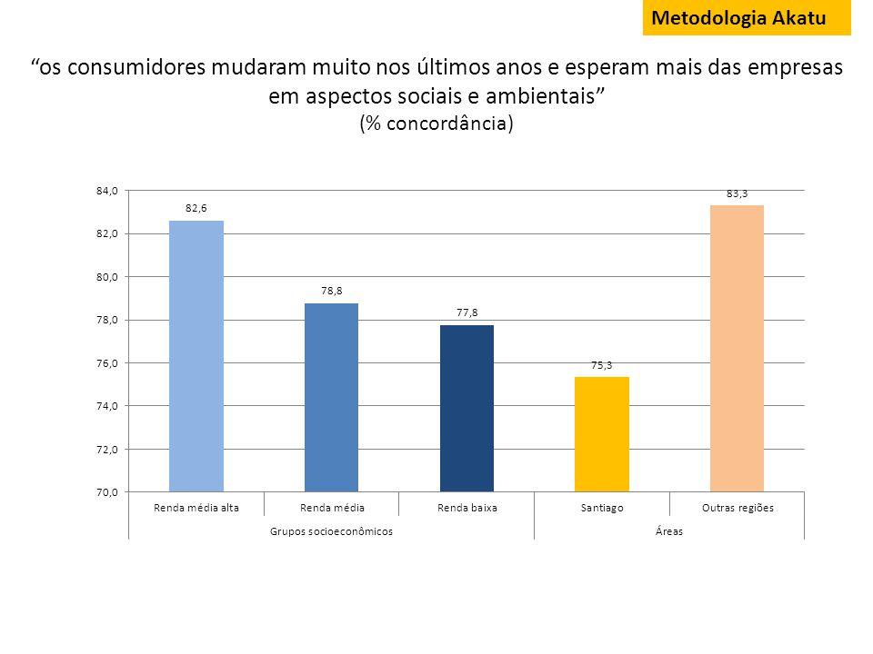 Consumidores levam em conta o comportamento ambiental e social das empresas Metodologia: Akatu 53,2 15,3