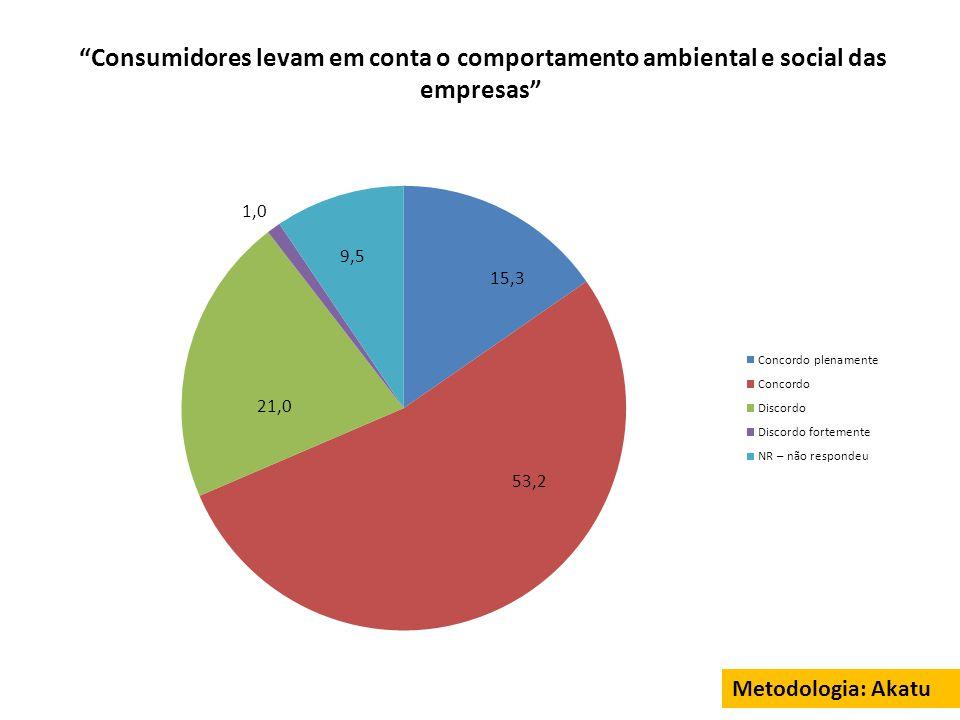 """""""Consumidores levam em conta o comportamento ambiental e social das empresas"""" Metodologia: Akatu 53,2 15,3"""