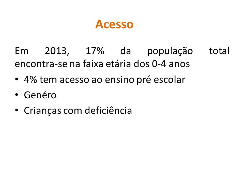Acesso Em 2013, 17% da população total encontra-se na faixa etária dos 0-4 anos 4% tem acesso ao ensino pré escolar Genéro Crianças com deficiência