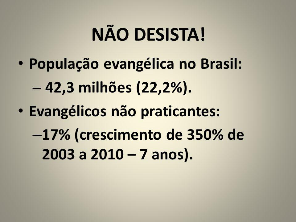 NÃO DESISTA! População evangélica no Brasil: – 42,3 milhões (22,2%). Evangélicos não praticantes: – 17% (crescimento de 350% de 2003 a 2010 – 7 anos).