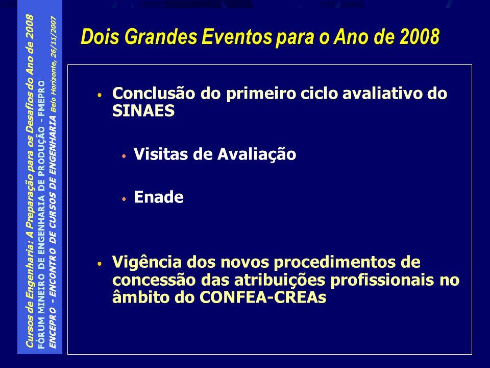 Cursos de Engenharia: A Preparação para os Desafios do Ano de 2008 FÓRUM MINEIRO DE ENGENHARIA DE PRODUÇÃO - FMEPRO ENCEPRO - ENCONTRO DE CURSOS DE ENGENHARIA Belo Horizonte, 26/11/2007 Instrumento de avaliação institucional: Com a proliferação (incentivada) de um grande número de IES, a idéia da avaliação institucional ganhou corpo, tendo sido desenvolvido um manual de procedimentos para esta finalidade Por indicação da SESu, foram formadas comissões de assessoramento do C.N.E., por área de conhecimento, as quais, por hipótese, também deveriam auxiliar na avaliação institucional, além de assessorar na avaliação de processos desse Conselho A avaliação institucional pouco funcionou durante esse período Visitas de Comissões de Avaliadores / MEC