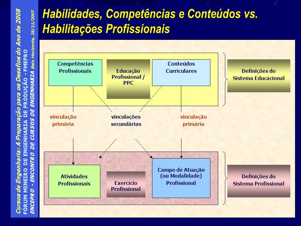 Cursos de Engenharia: A Preparação para os Desafios do Ano de 2008 FÓRUM MINEIRO DE ENGENHARIA DE PRODUÇÃO - FMEPRO ENCEPRO - ENCONTRO DE CURSOS DE EN